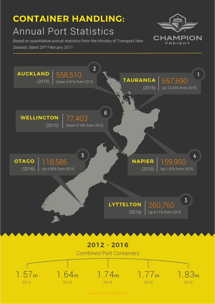 2012 - 2016 New Zealand container handling volumes by port