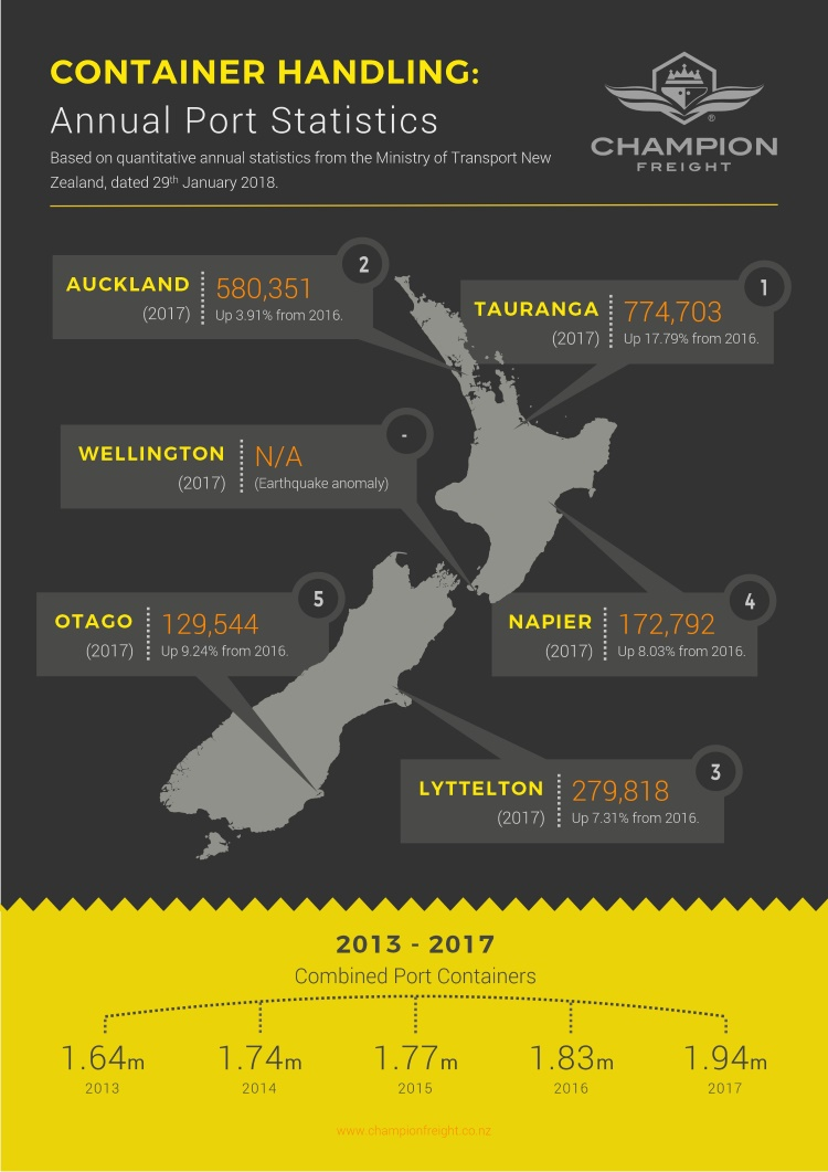 What Is Freight Shipping >> Largest New Zealand Ports | Champion Freight